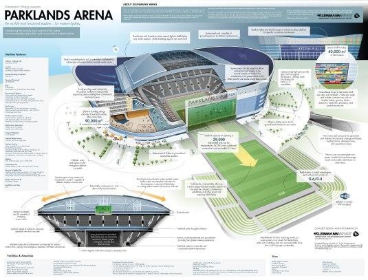 kw-parklands-arena-stadium-infographic